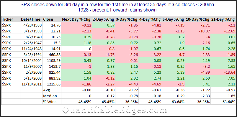 SPX 1st 3-day pullback in 35 days