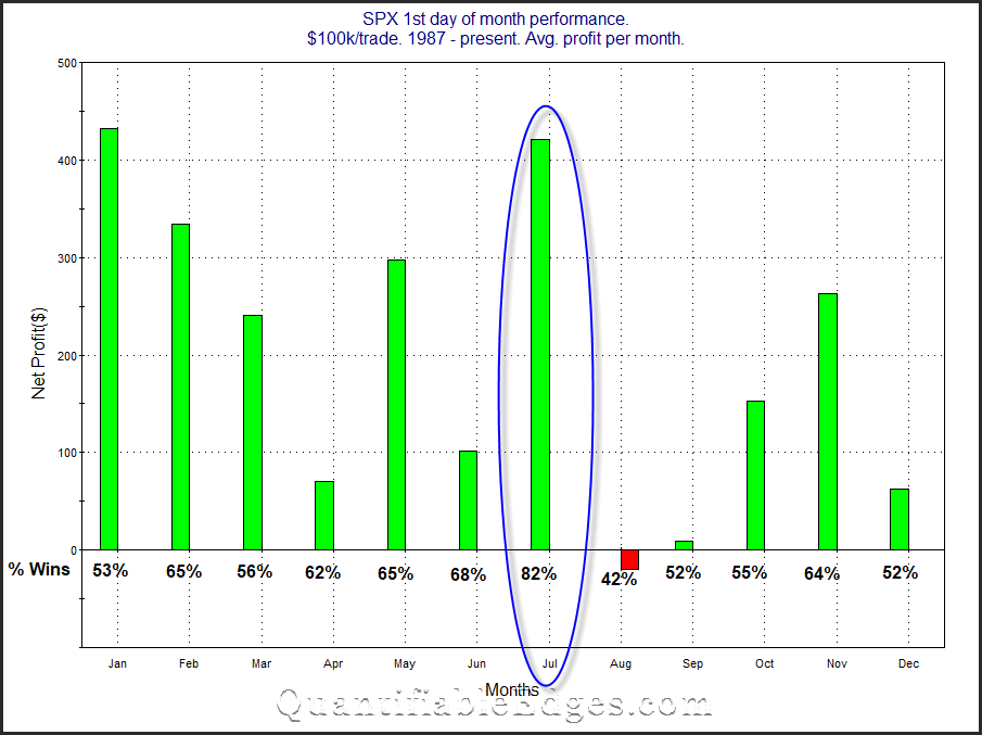 SPX 1st day of month broken down by month