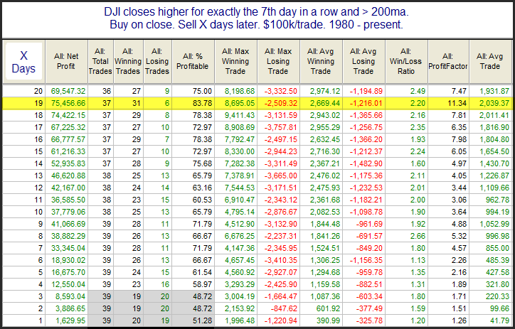 Performance after 7 up closes for DJI. Bullish.