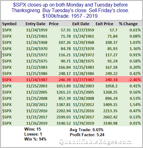 Monday and Tuesday Both Up Prior To Thanksgiving. 2-day forward odds.