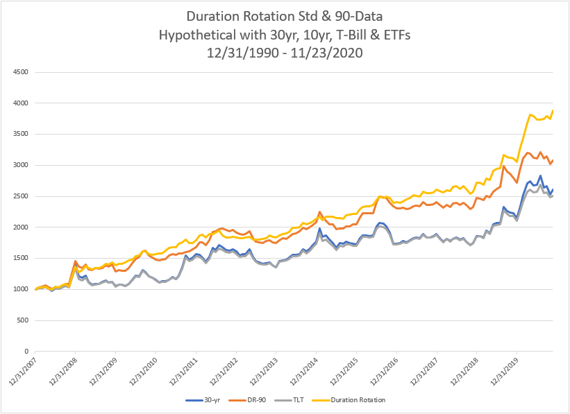 Testing the Duration Rotation Model Back to 1990 Using Proxy Data
