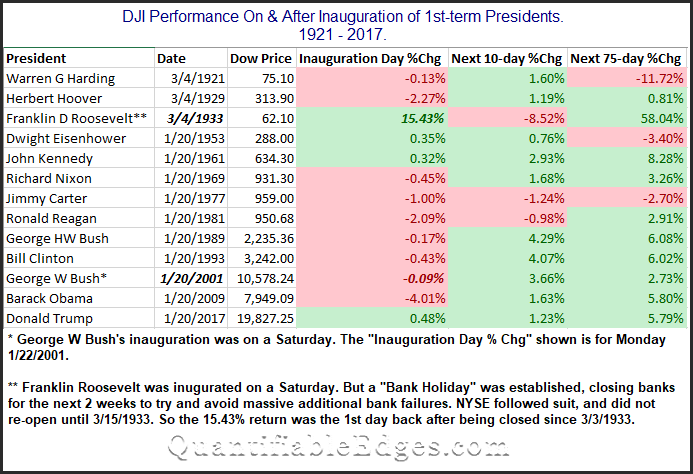 Dow Returns On/After New Presidential Inaugurations