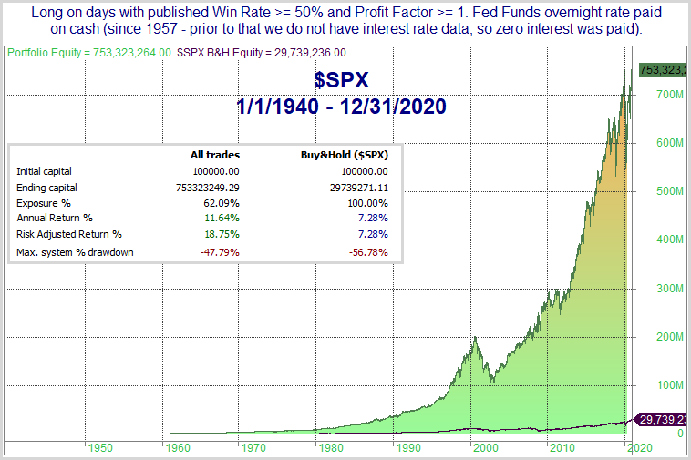 SPX Seasonality Calendar Profit Curve