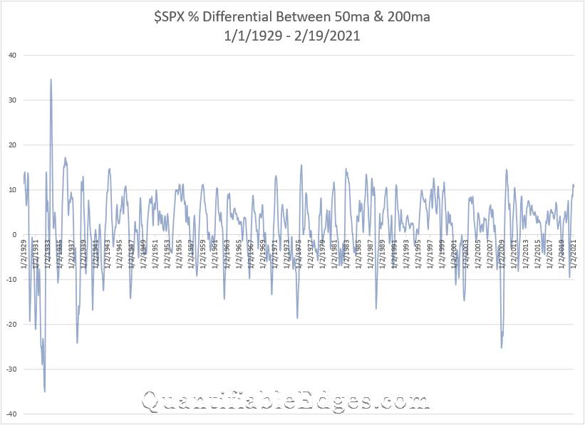 SPX 50ma vs 200ma
