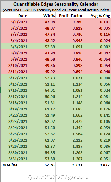 The March Seasonality Calendar for Long-Term Treasuries
