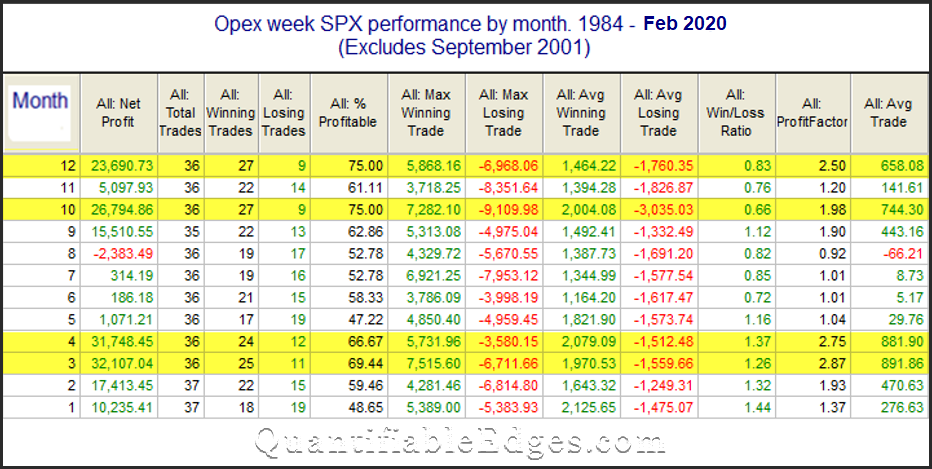 SPX opex week performance by month through 2/2020