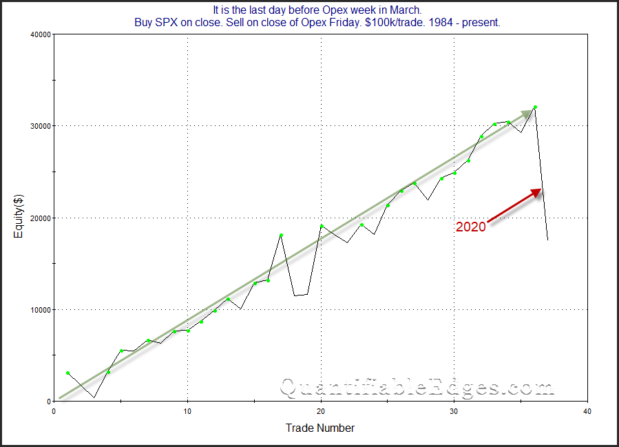 $SPX March opex week curve