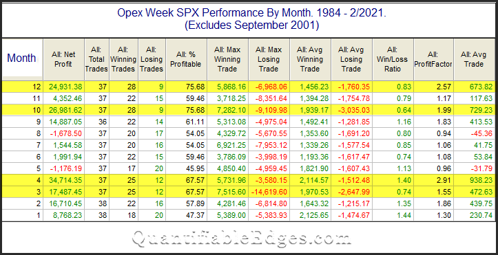 SPX opex week performance by month