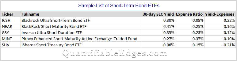short-term bond ETFs