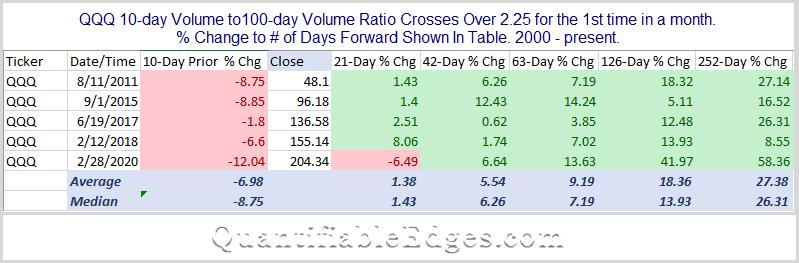 Bullish performance following QQQ volume spikes